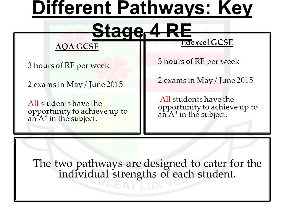 Different Pathways: Key Stage 4 RE