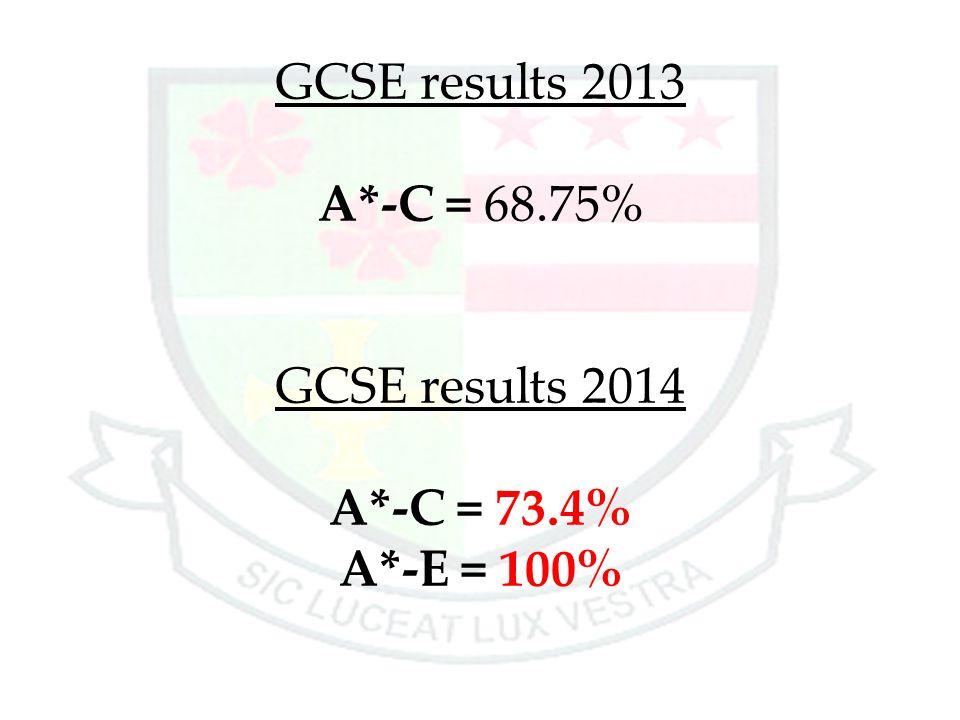 GCSE results 2013 A. -C = 68. 75% GCSE results 2014 A. -C = 73. 4% A