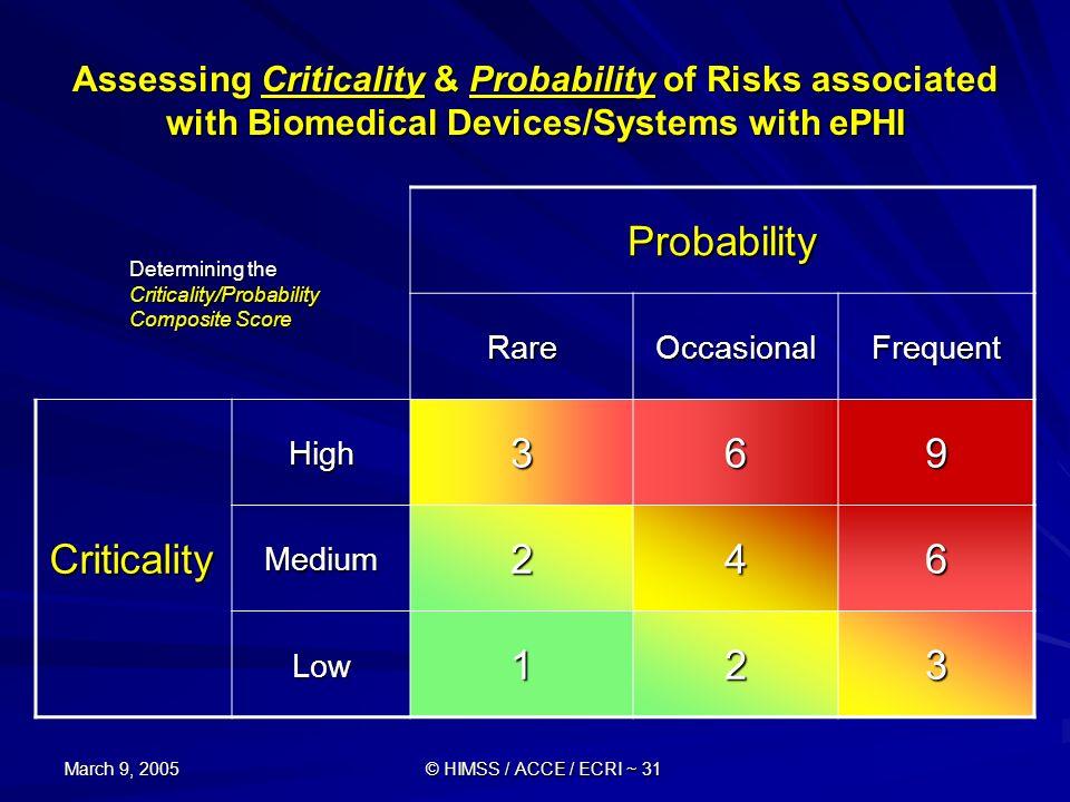 Probability Criticality 3 6 9 2 4 1