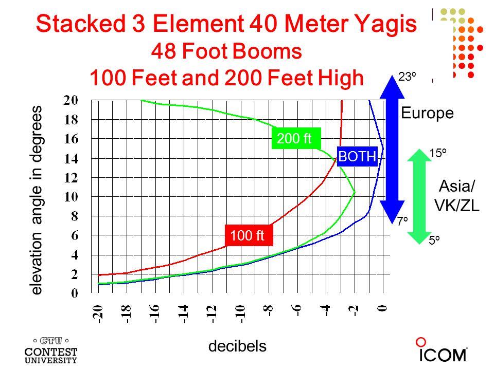 Stacked 3 Element 40 Meter Yagis