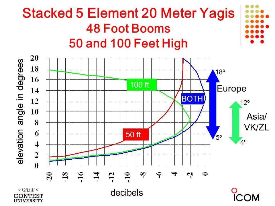 Stacked 5 Element 20 Meter Yagis