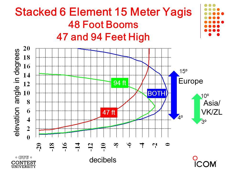 Stacked 6 Element 15 Meter Yagis