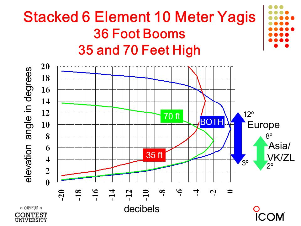 Stacked 6 Element 10 Meter Yagis