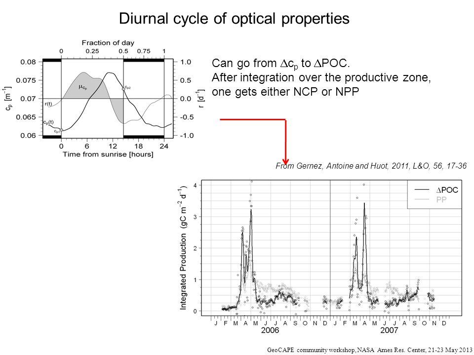 Diurnal cycle of optical properties