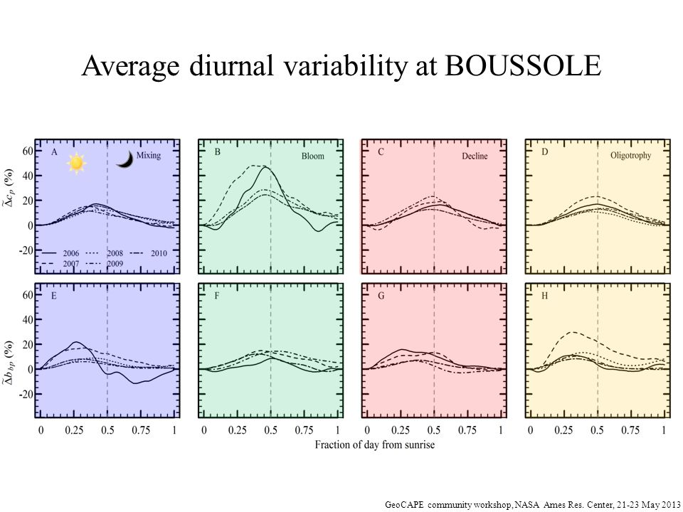 Average diurnal variability at BOUSSOLE