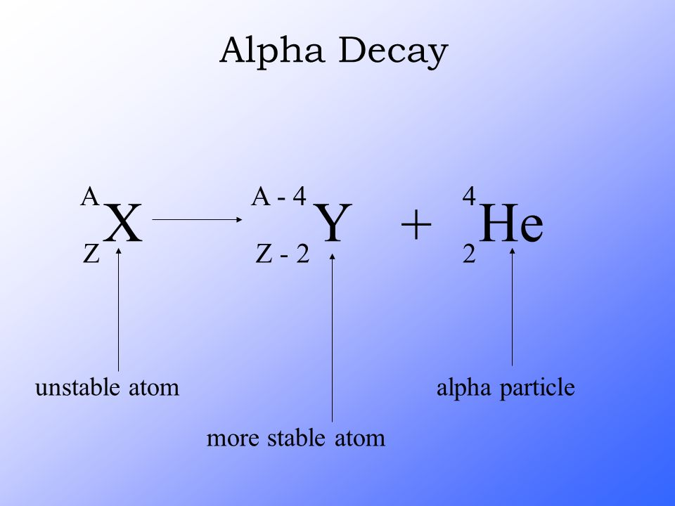 X Y + He Alpha Decay A Z A - 4 Z - 2 4 2 unstable atom alpha particle