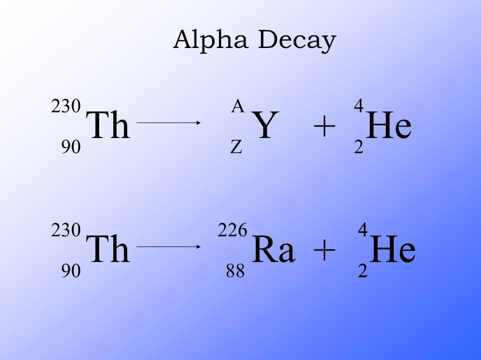 Alpha Decay Th 230 90 + Y A Z He 4 2 He 4 2 + Ra 226 88 Th 230 90
