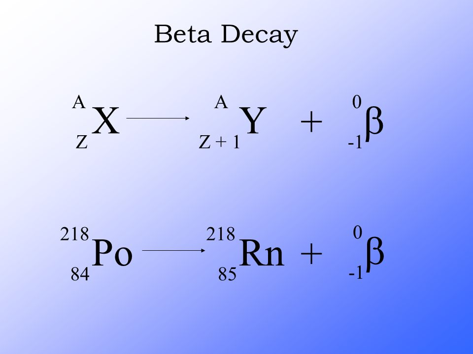 Beta Decay X A Z Y Z + 1 + b -1 Po 218 84 Rn 85 + b -1