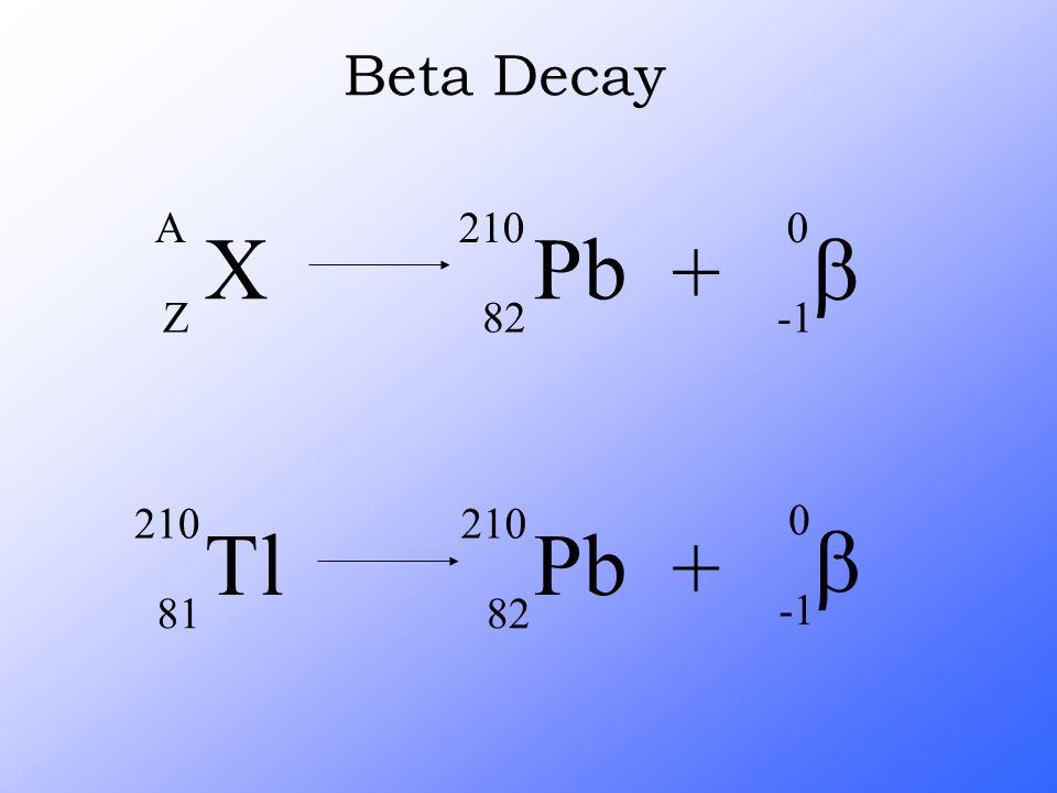 Beta Decay X A Z Pb 210 82 + b -1 Tl 210 81 Pb 82 + b -1