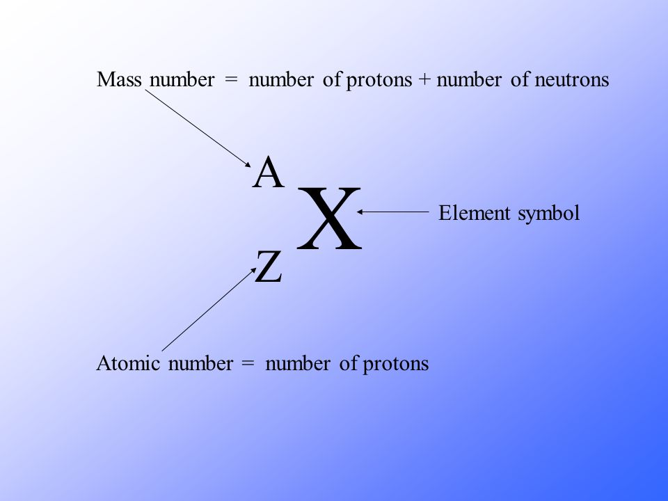 X A Z Mass number = number of protons + number of neutrons