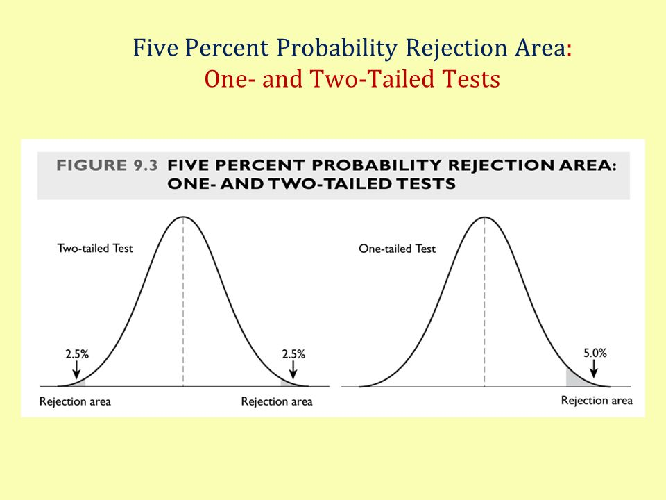 Five Percent Probability Rejection Area: One- and Two-Tailed Tests
