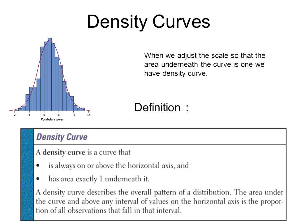 Density Curves Definition :