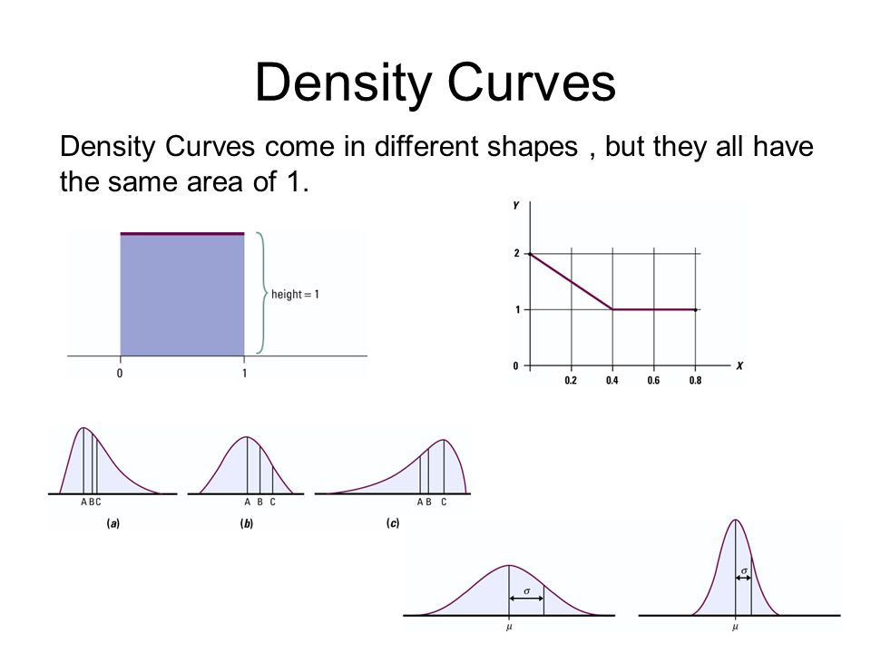 Density Curves Density Curves come in different shapes , but they all have the same area of 1.