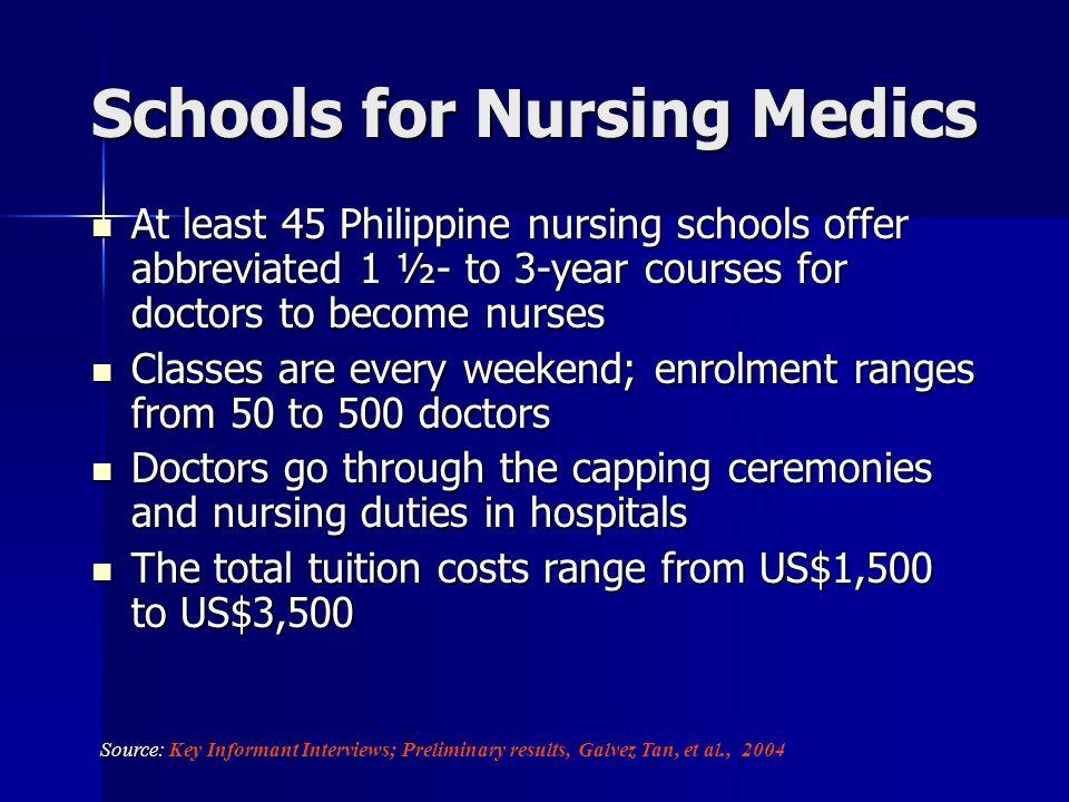 Schools for Nursing Medics