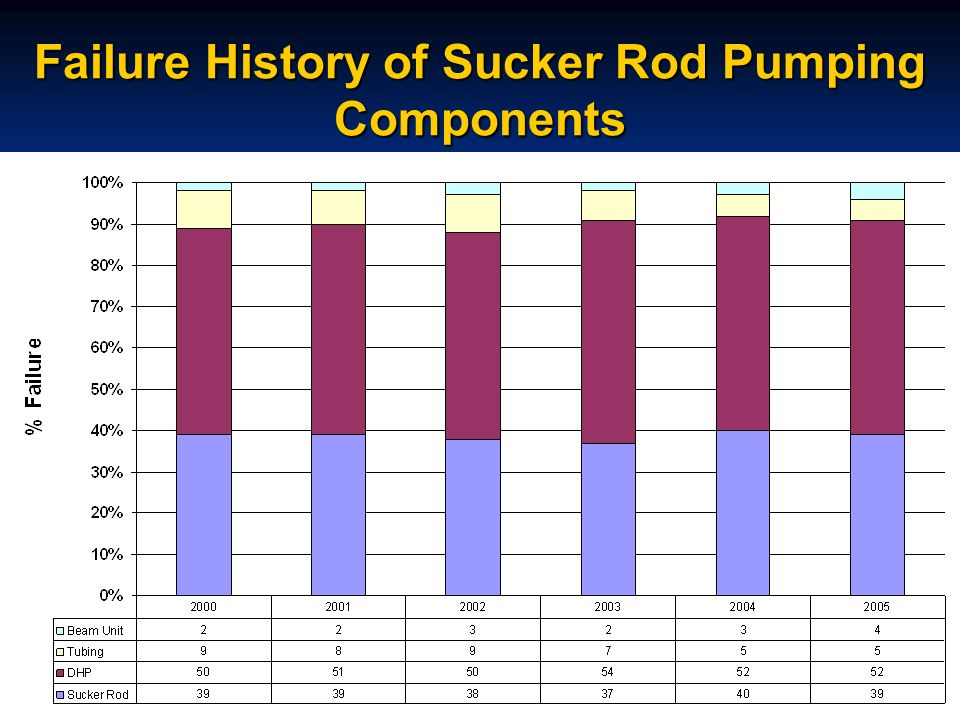 Failure History of Sucker Rod Pumping Components