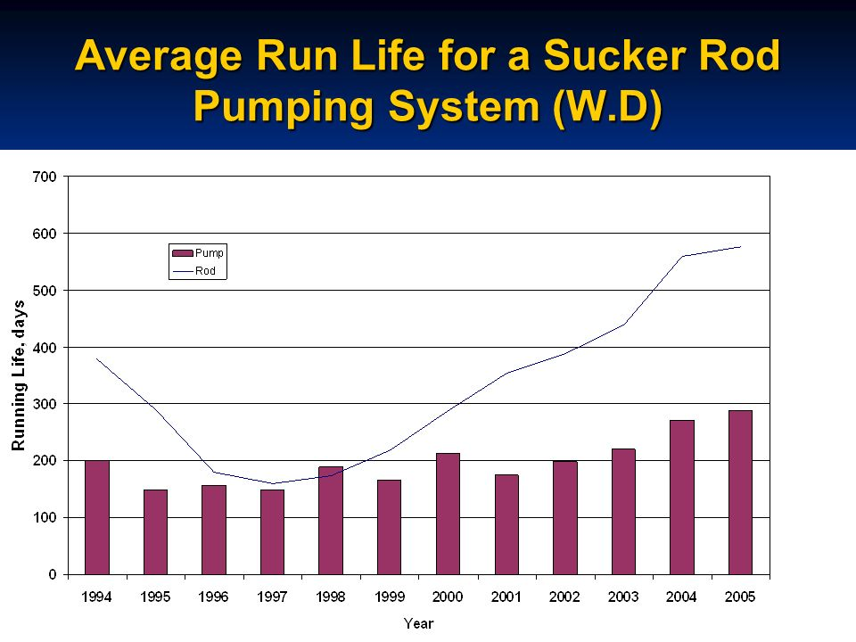 Average Run Life for a Sucker Rod Pumping System (W.D)