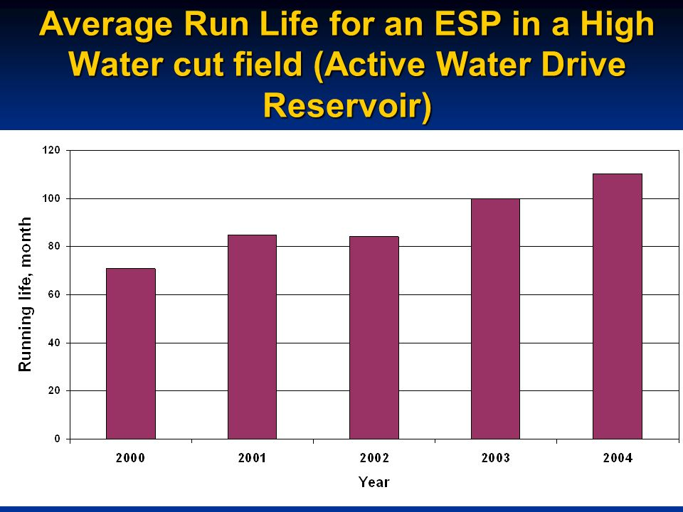 Average Run Life for an ESP in a High Water cut field (Active Water Drive Reservoir)