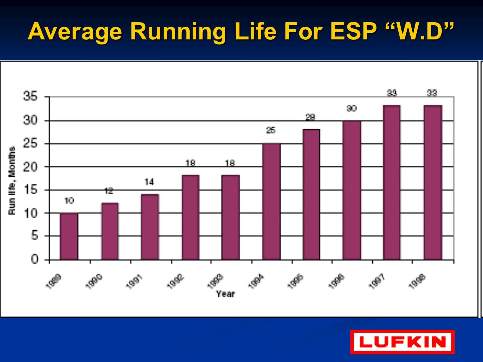 Average Running Life For ESP W.D
