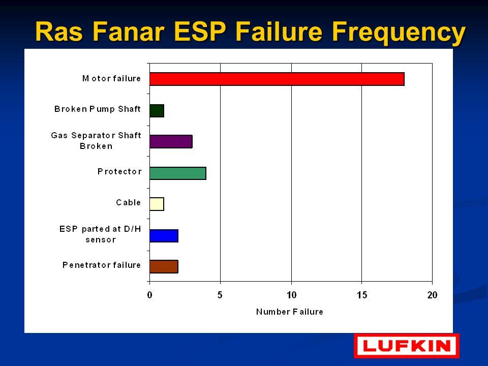 Ras Fanar ESP Failure Frequency