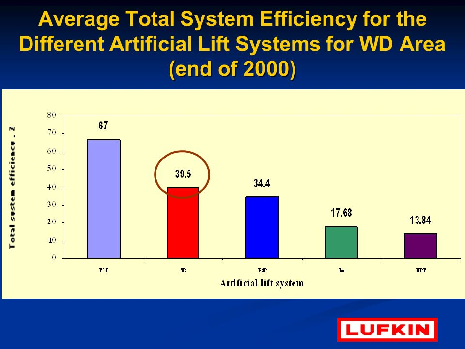 Average Total System Efficiency for the Different Artificial Lift Systems for WD Area (end of 2000)