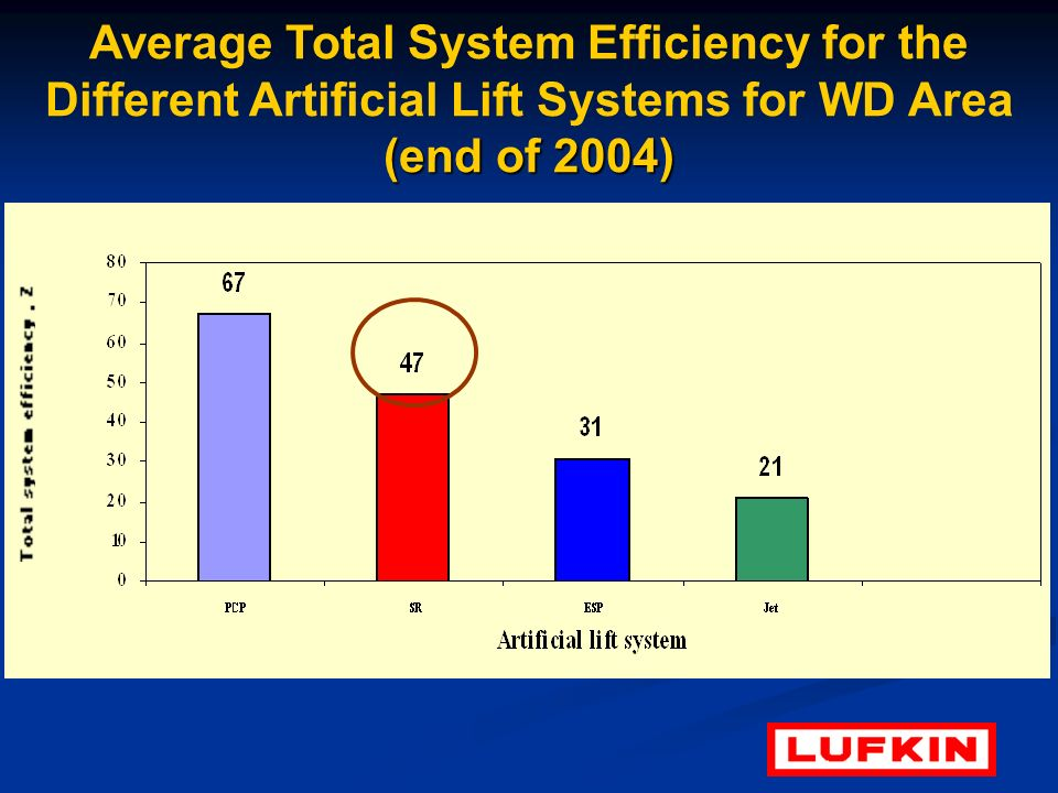 Average Total System Efficiency for the Different Artificial Lift Systems for WD Area (end of 2004)