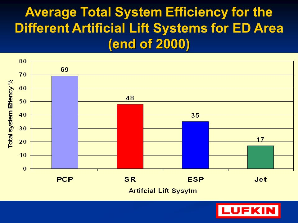 Average Total System Efficiency for the Different Artificial Lift Systems for ED Area (end of 2000)