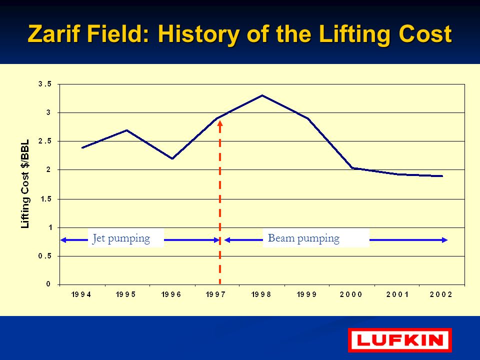 Zarif Field: History of the Lifting Cost