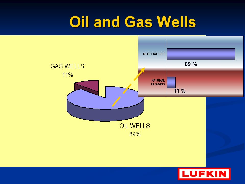 Oil and Gas Wells 89 % 11 %