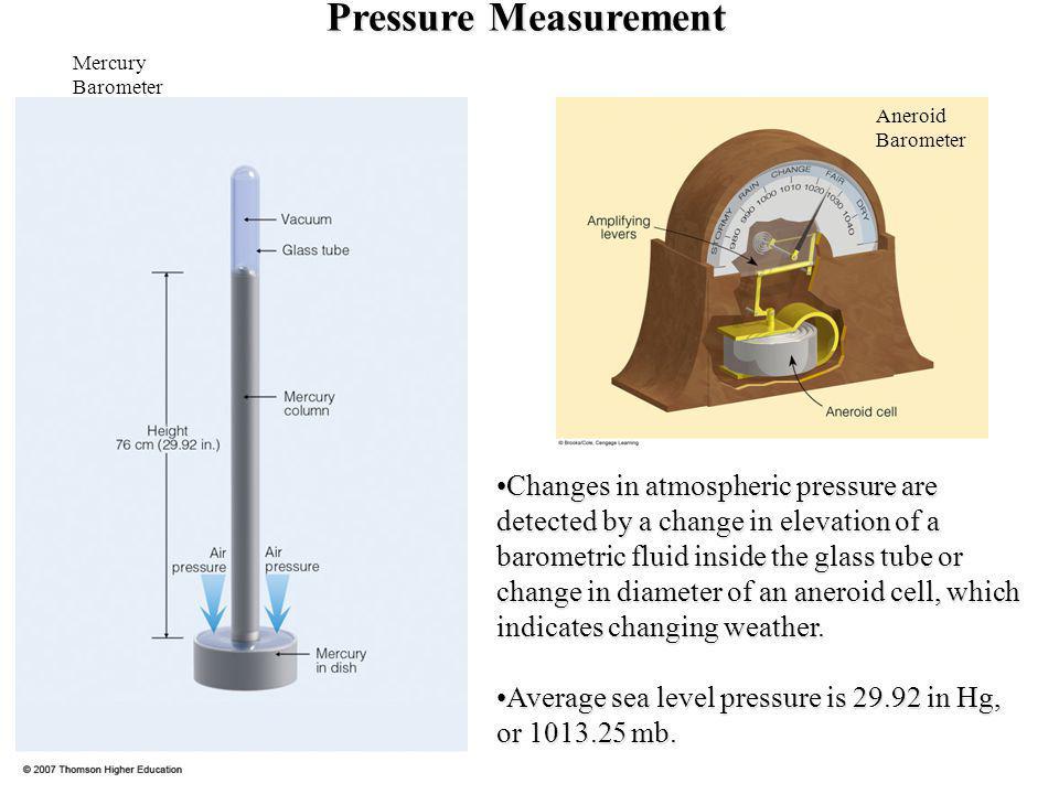 Pressure Measurement Mercury Barometer. Aneroid Barometer.