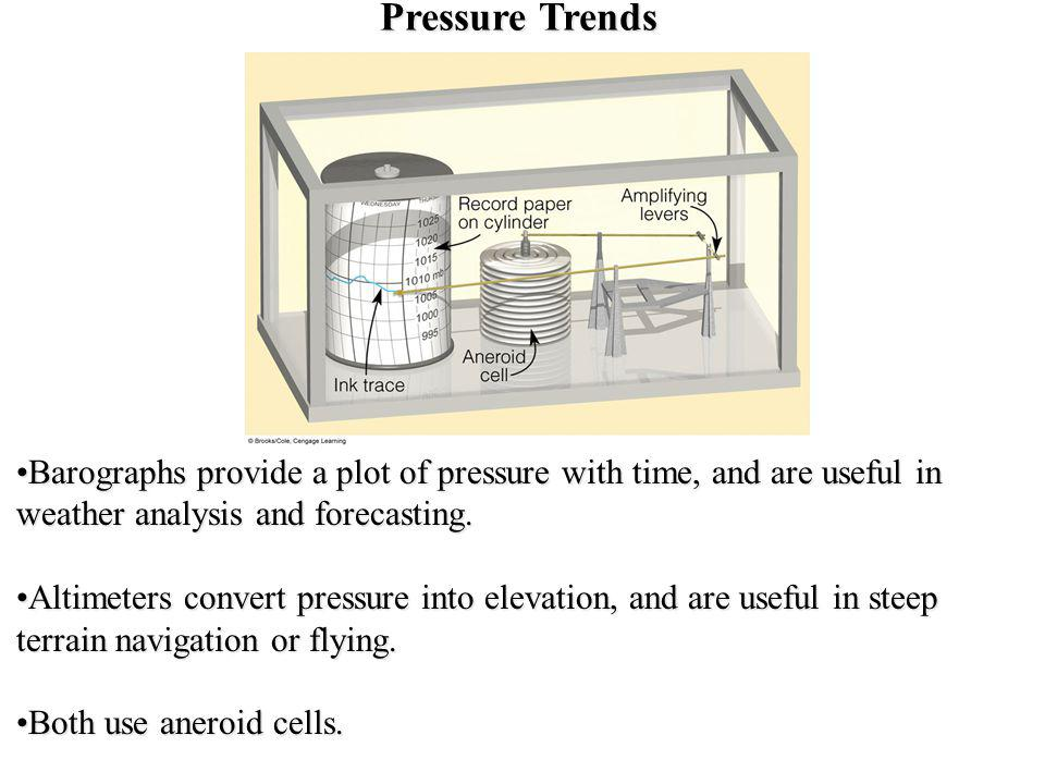 Pressure Trends Barographs provide a plot of pressure with time, and are useful in weather analysis and forecasting.