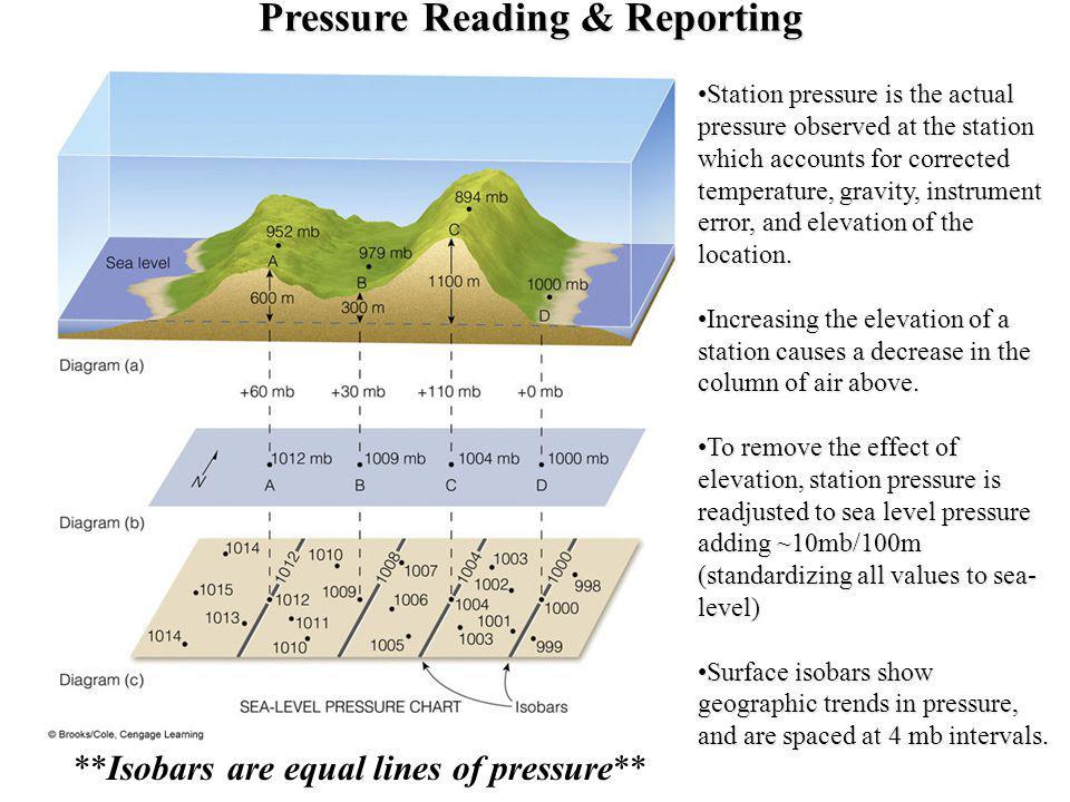 Pressure Reading & Reporting