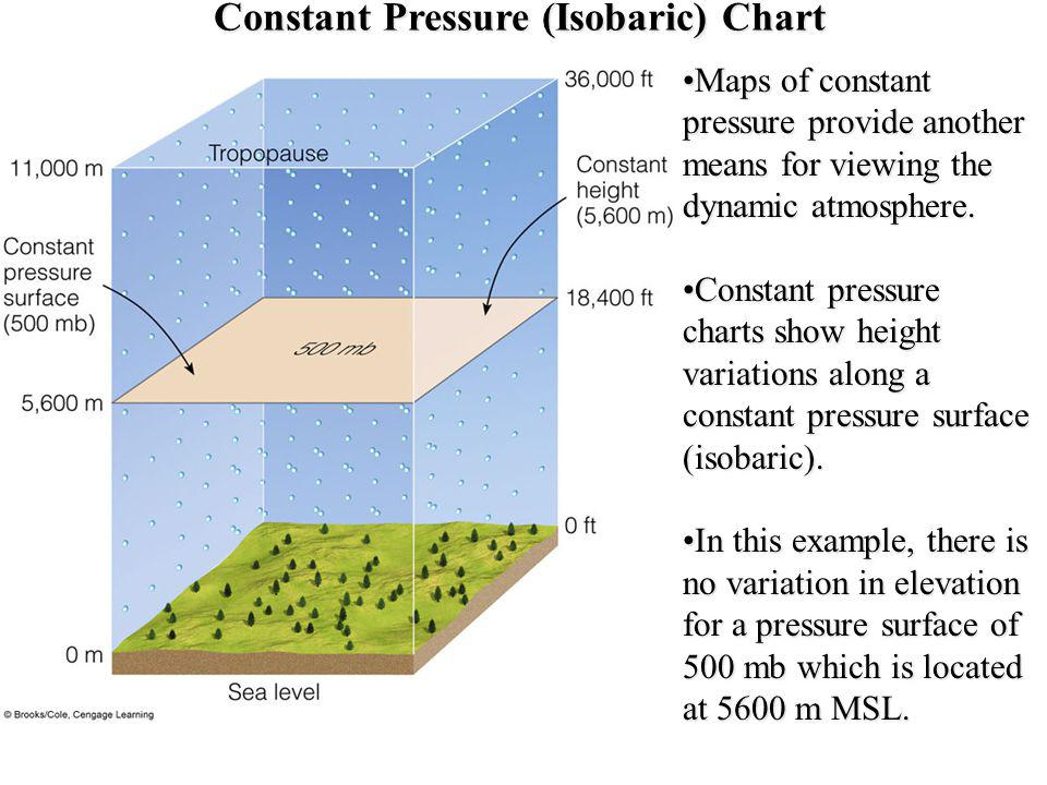 Constant Pressure (Isobaric) Chart