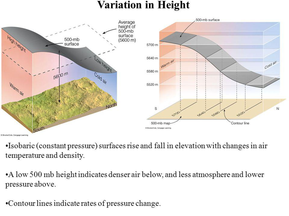 Variation in Height Isobaric (constant pressure) surfaces rise and fall in elevation with changes in air temperature and density.