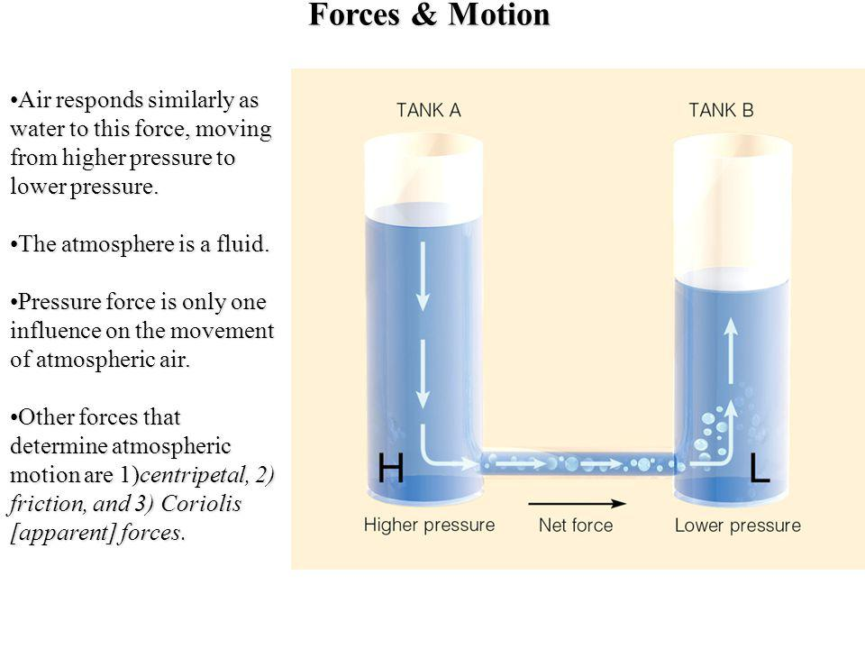 Forces & Motion Air responds similarly as water to this force, moving from higher pressure to lower pressure.