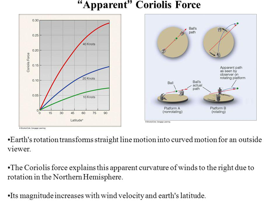 Apparent Coriolis Force