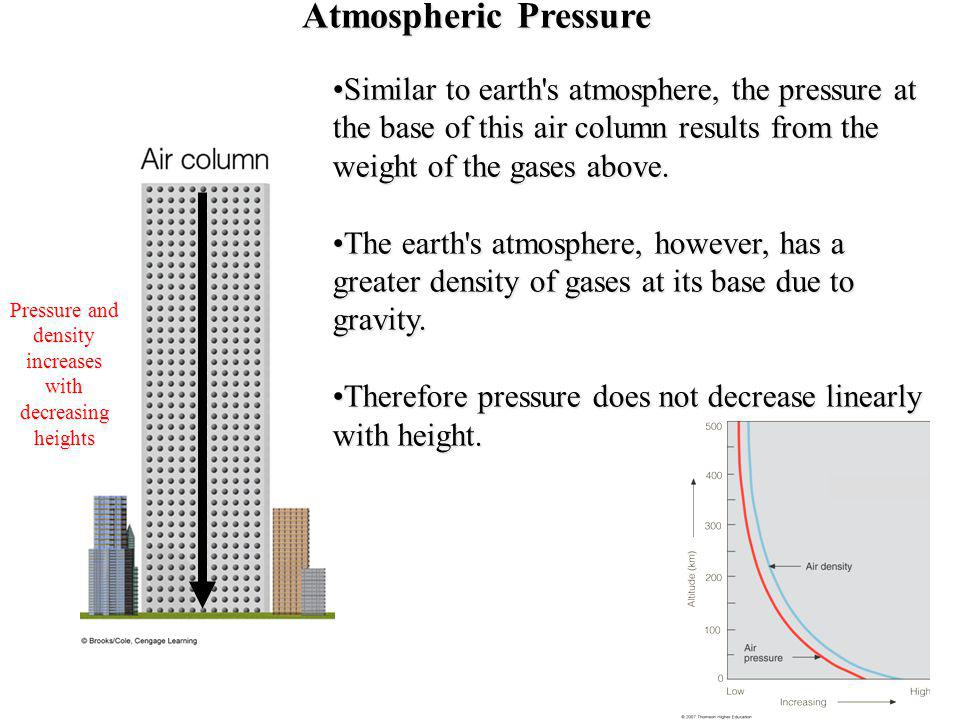 Pressure and density increases with decreasing heights