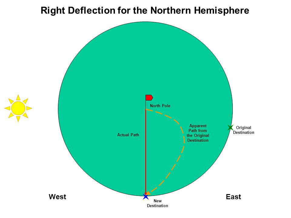 Right Deflection for the Northern Hemisphere