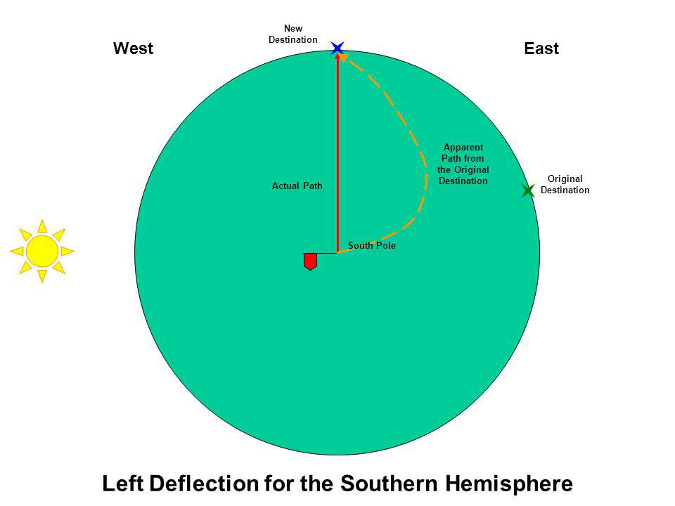 Left Deflection for the Southern Hemisphere