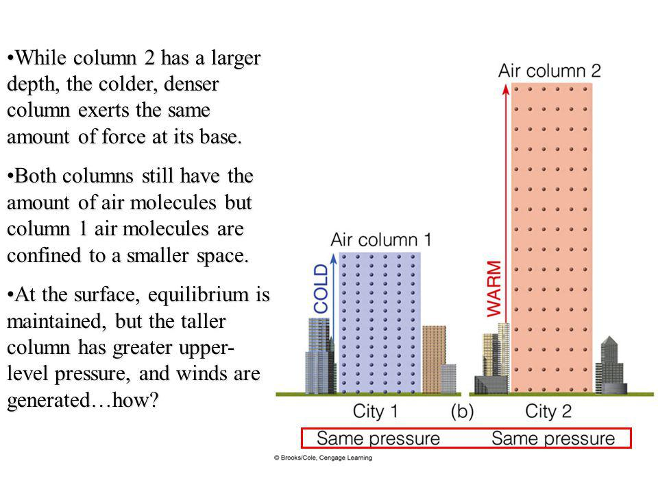 While column 2 has a larger depth, the colder, denser column exerts the same amount of force at its base.