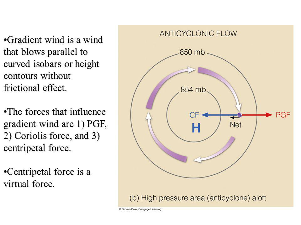 Gradient wind is a wind that blows parallel to curved isobars or height contours without frictional effect.