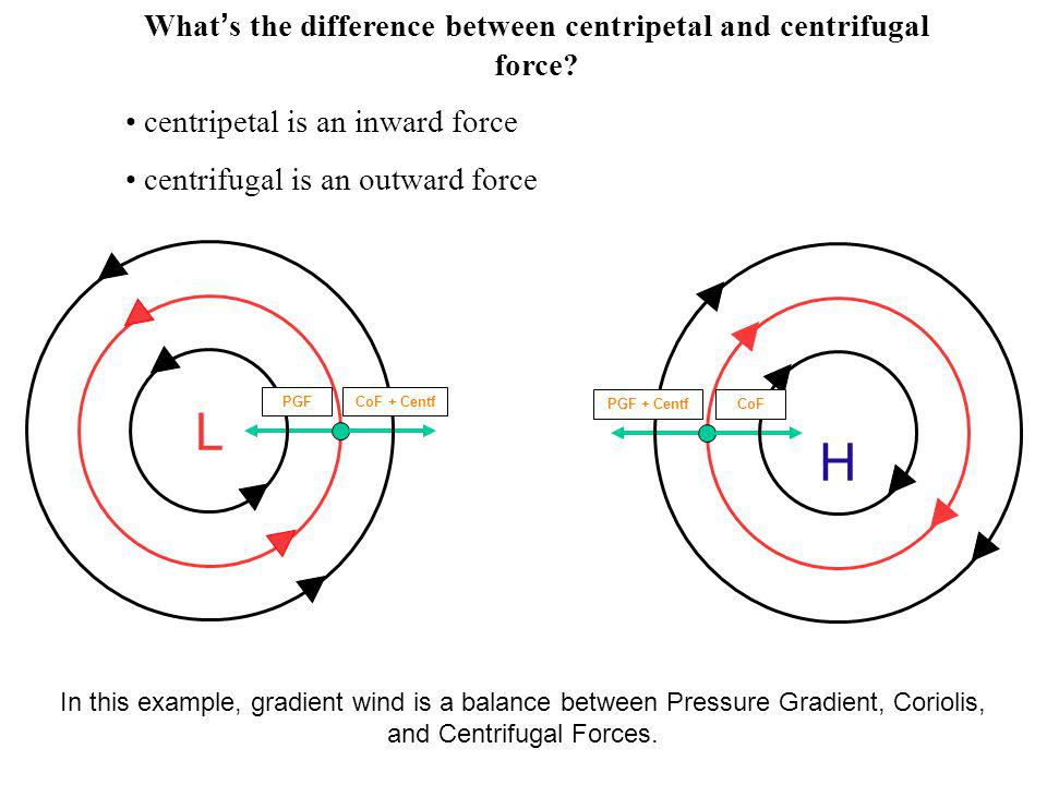 What's the difference between centripetal and centrifugal force