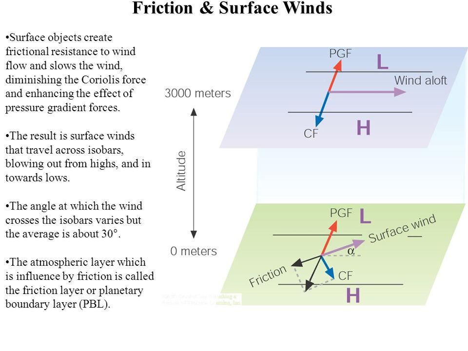 Friction & Surface Winds