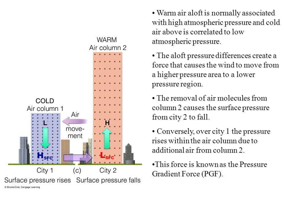 Warm air aloft is normally associated with high atmospheric pressure and cold air above is correlated to low atmospheric pressure.