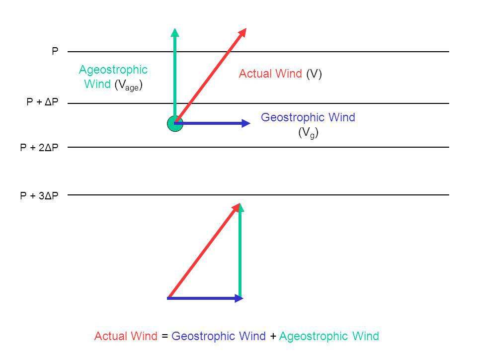 Ageostrophic Wind (Vage)