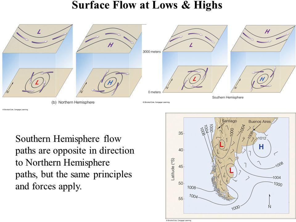 Surface Flow at Lows & Highs