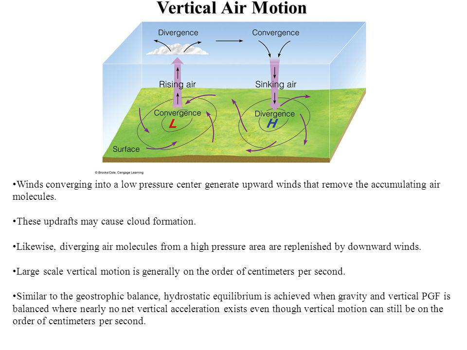 Vertical Air Motion Winds converging into a low pressure center generate upward winds that remove the accumulating air molecules.