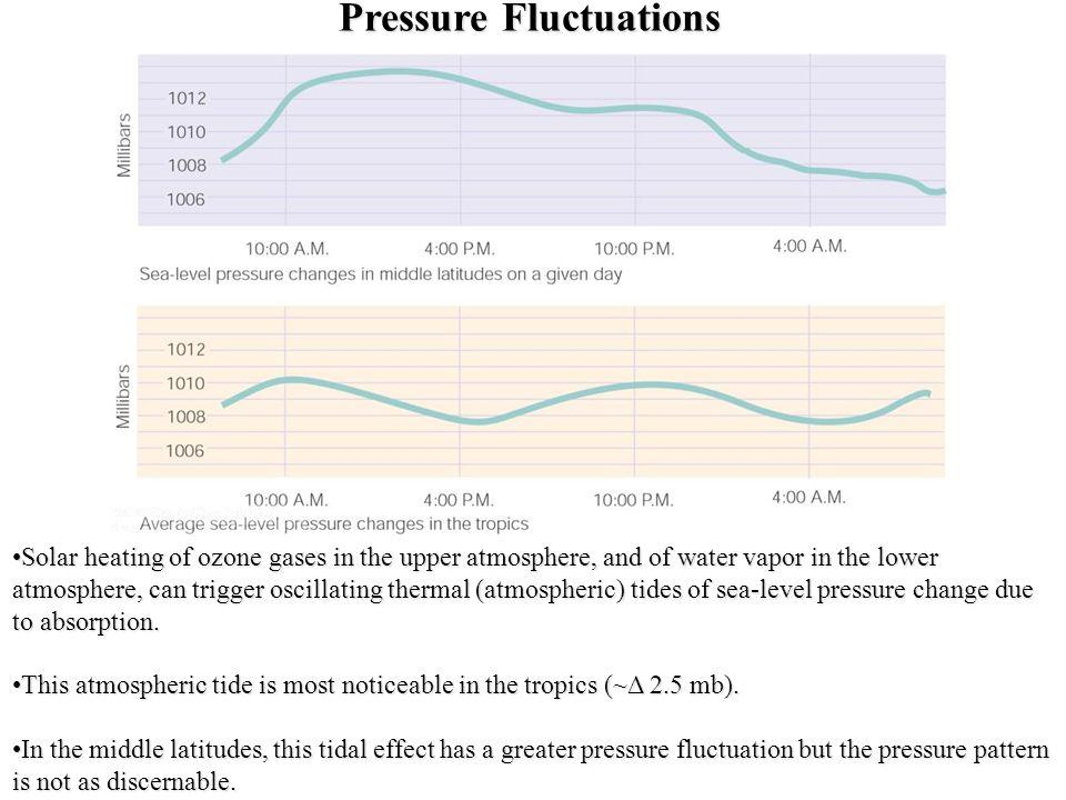 Pressure Fluctuations