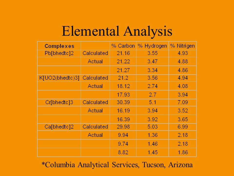 Elemental Analysis *Columbia Analytical Services, Tucson, Arizona