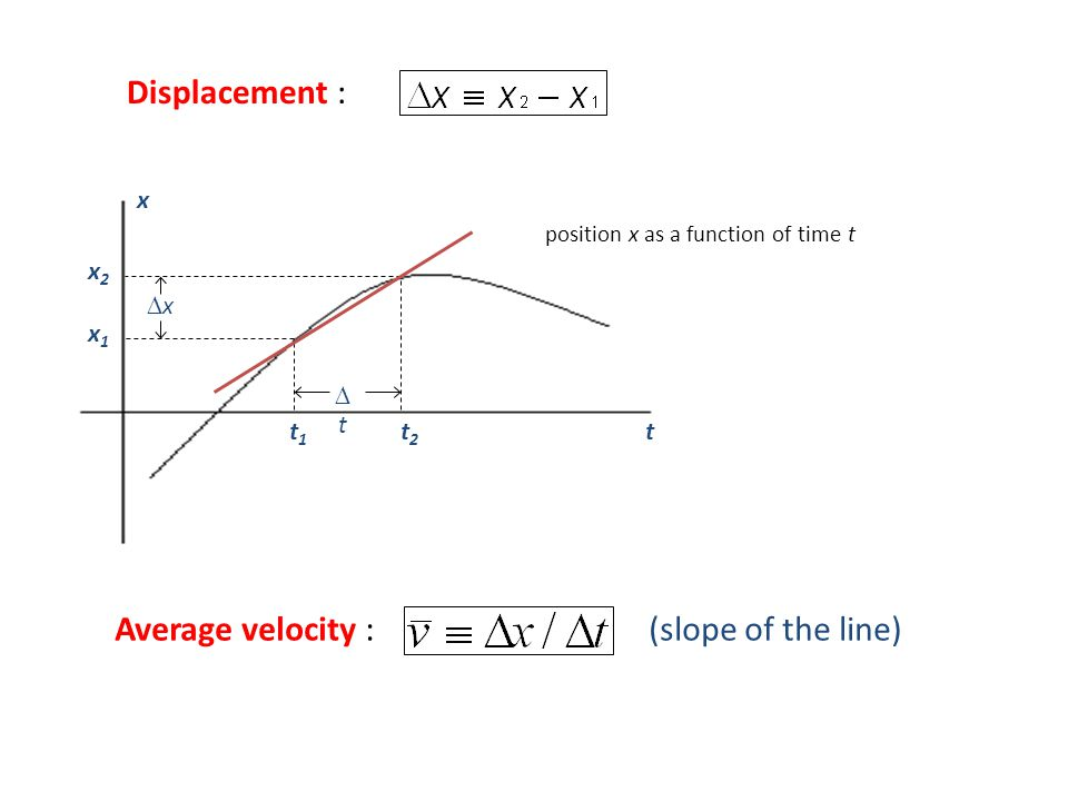 Average velocity : (slope of the line)