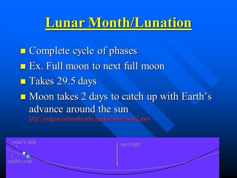 Lunar Month/Lunation Complete cycle of phases